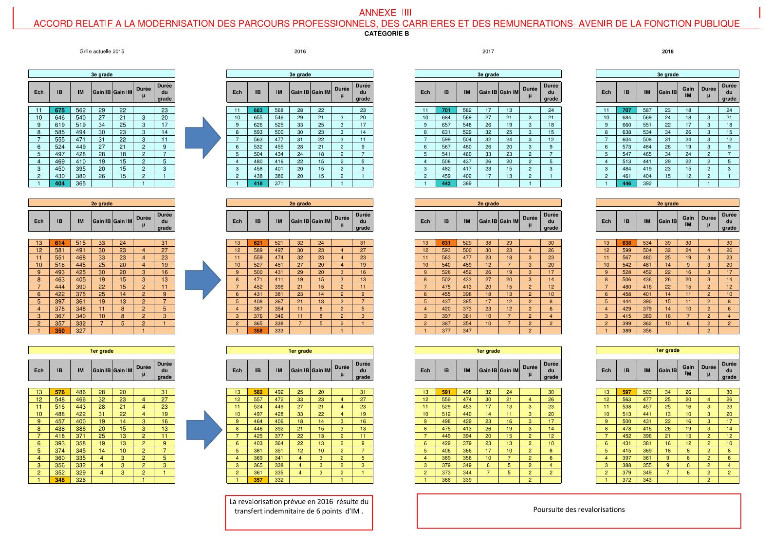 Nouvelles grilles indiciaires fpt 2016 nouvelles grilles - Grille fonction publique territoriale categorie c ...